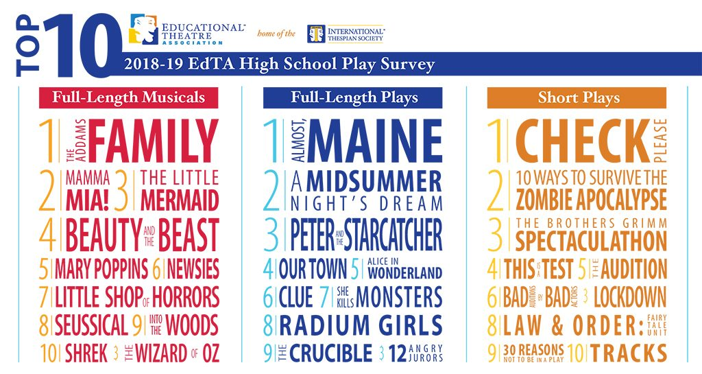2019 Annual Play Survey Titles