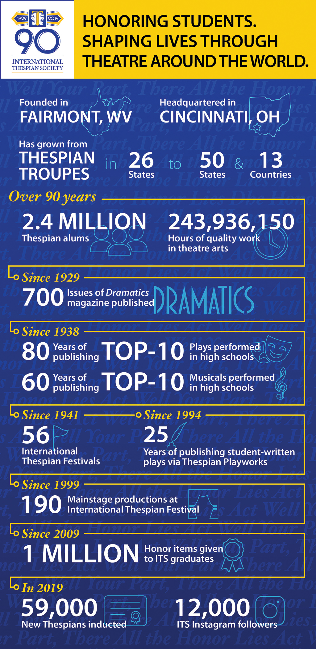 90 years of the Interntional Thespian Society at a glance