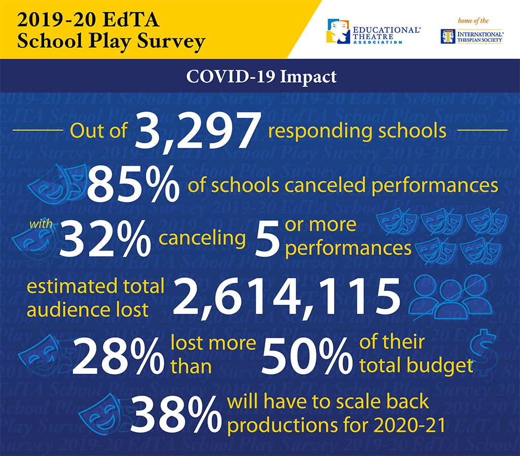 Out of 3,297 responding schools: 85% of schools canceled performances, 32% canceled 5 or more performances with an estimated total audience lost of 2,614,115. 28% lost more than 50% of their total budget. 38% will have to scale back productions for 2020-21