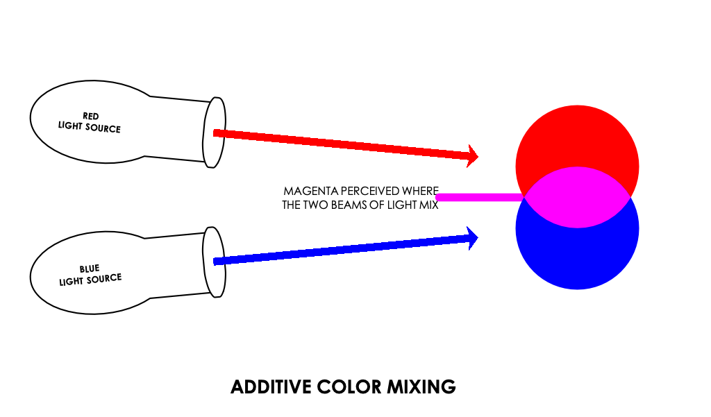 In additive color mixing, two sources of different colors are used to create a new color.