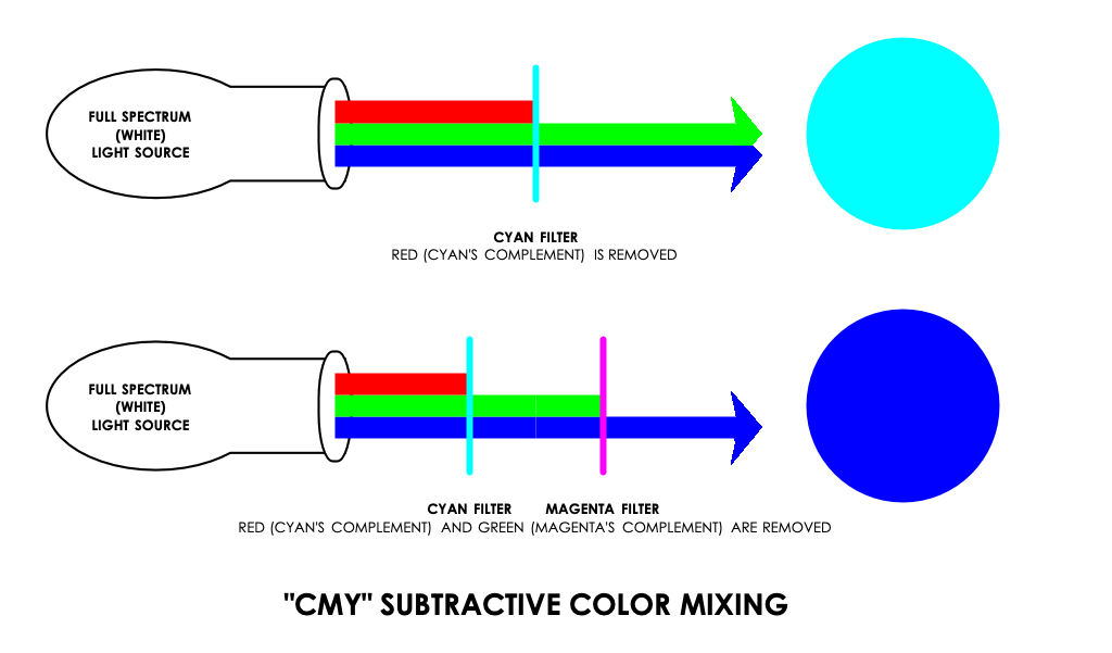 By using filters of secondary colors, non-LED moving lights can produce the full array of colors through subtractive color mixing.